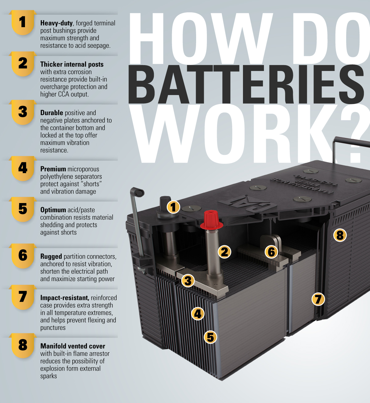 BATTERIES-Infographics